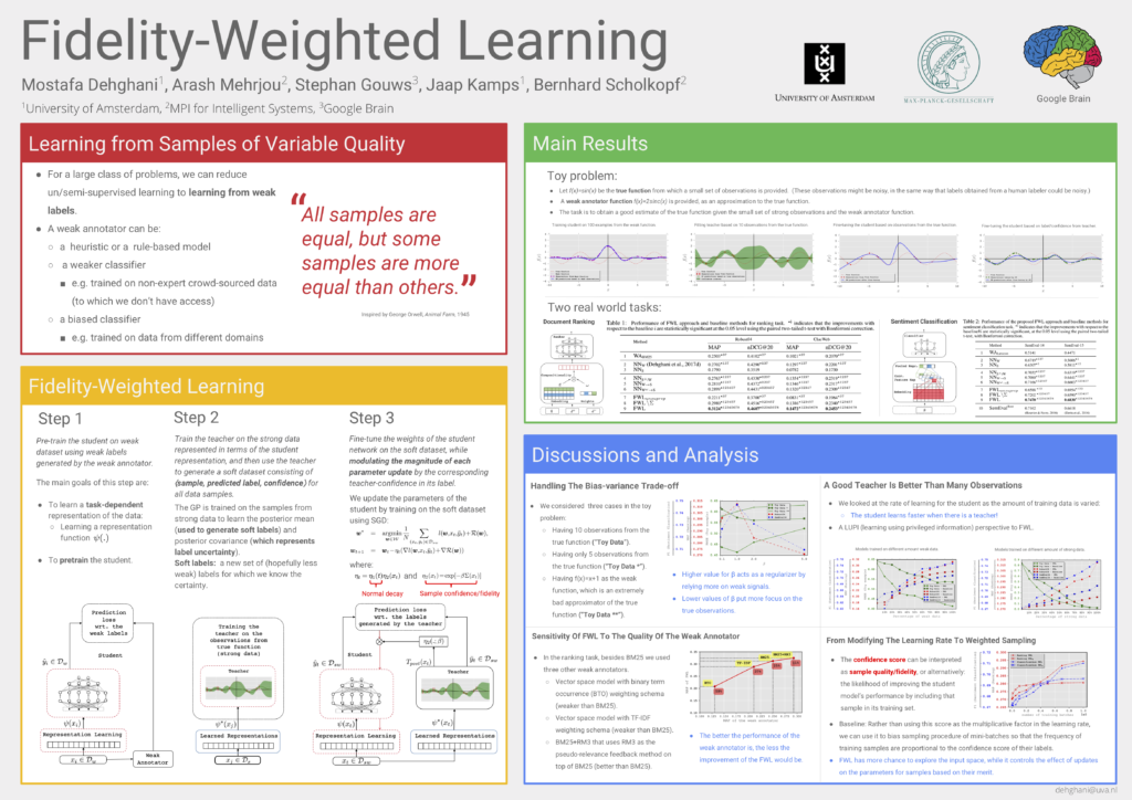 Fidelity-Weighted Learning